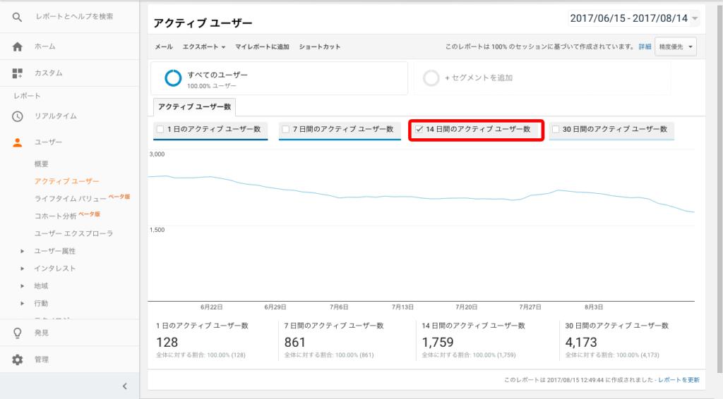 14日間のアクティブユーザー数